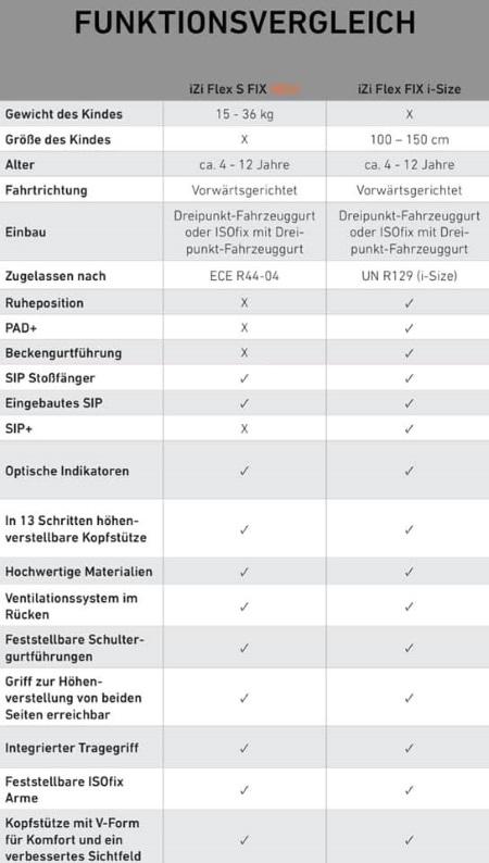 So unterscheiden sich BeSafe iZi Flex Fix I-Size und Flex S Fix