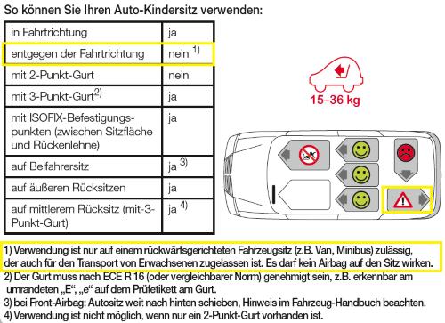 Kidfix Verwendung gedrehter Autositz