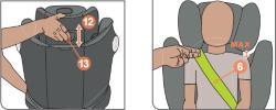 Die korrekte Position der Kopfstütze des Solution S i-Fix