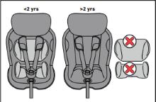 Two-Fit Cushions Sitzverkleinerer im Twist i-Size