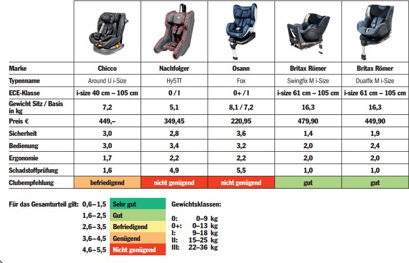 Ergebnisse der Reboarder 2018 Kindersitztest
