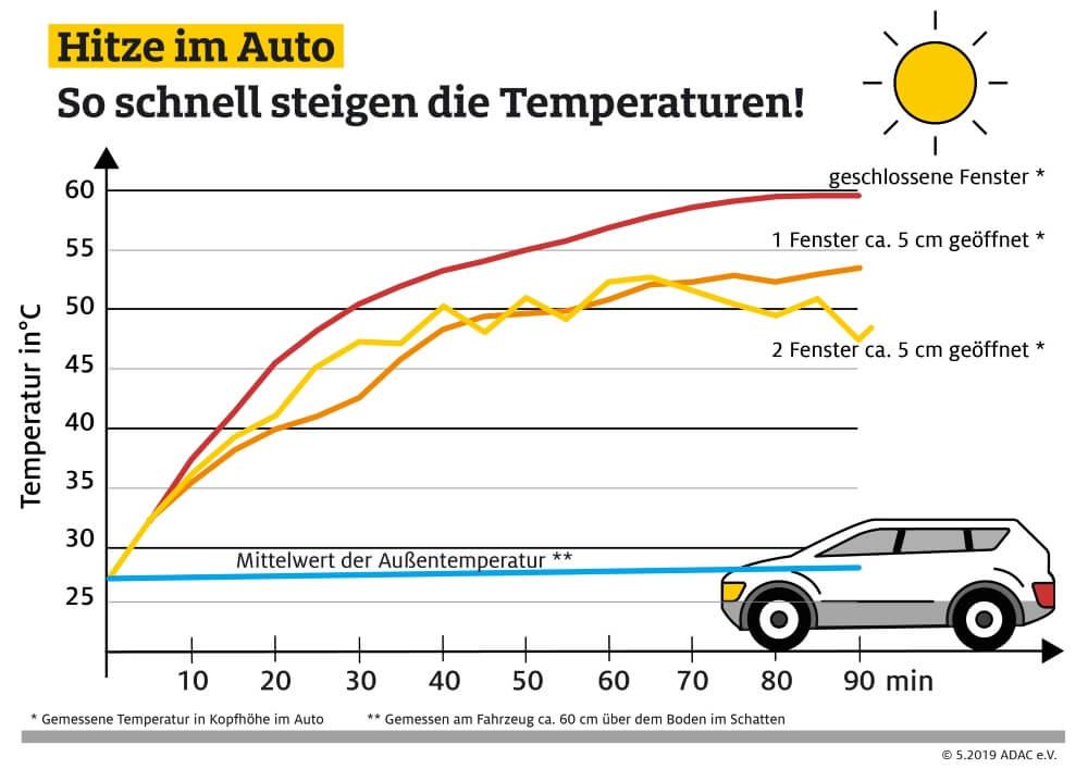 Grafik: So schnell heizt sich der Innenraum eines Autos im Sommer auf