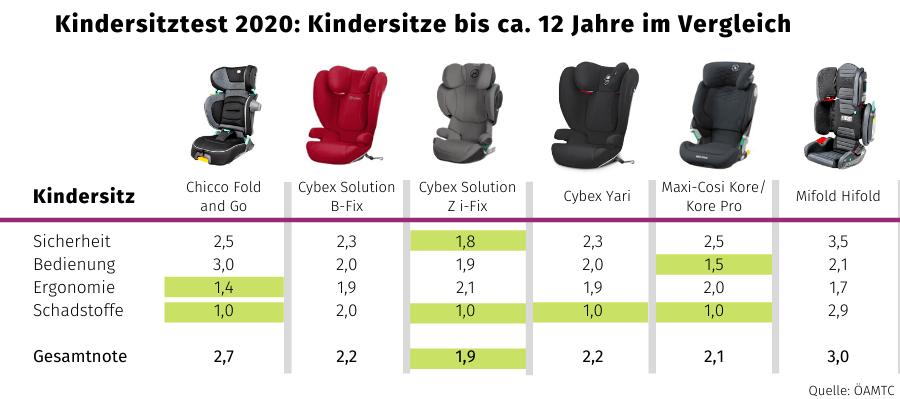 Kindersitzvergleich Tabelle Übersicht Kindersitze ab 15 kg / 100 cm