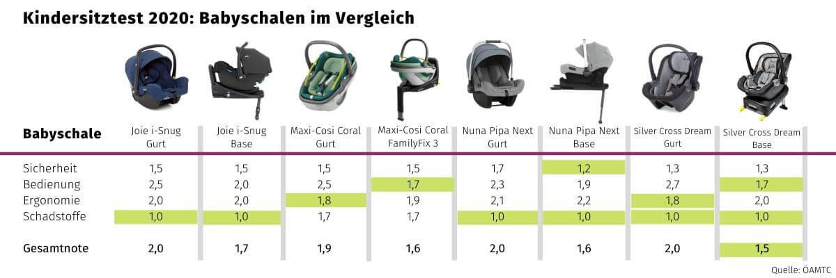 Übersicht Babyschalen Noten Kindersitztest 2020 Mai