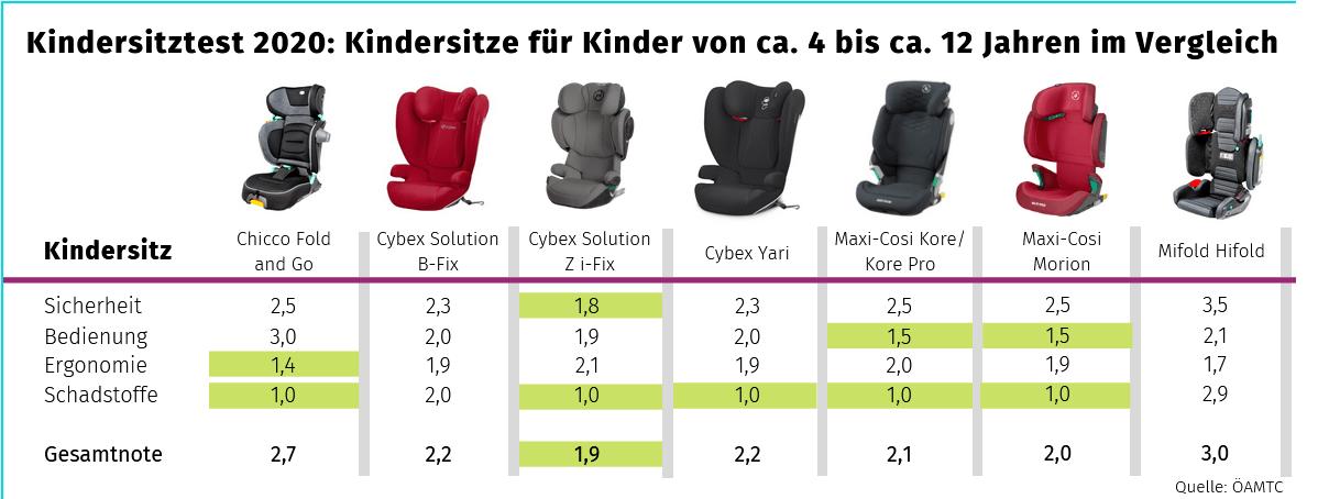 Folgesitze Testergebnisse Kindersitztest Vergleich